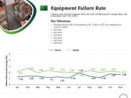 Equipment Failure Rate Takeaways Ppt Presentation Ideas Structure
