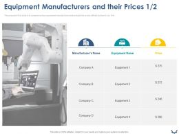 Equipment Manufacturers And Their Prices Ppt Powerpoint Presentation Model Deck