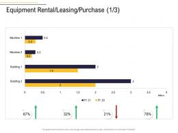 Equipment Rental Leasing Purchase Millions Business Process Analysis Ppt Diagrams