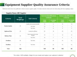 Equipment Supplier Quality Assurance Criteria Ppt Aids Portfolio