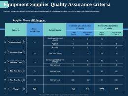 Equipment Supplier Quality Assurance Criteria Quick Ppt Powerpoint Presentation Clipart