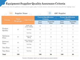 Equipment Supplier Quality Assurance Sub Criteria Ppt Powerpoint Sample