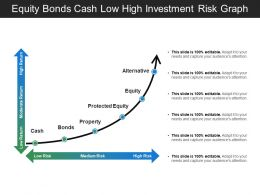 Equity Bonds Cash Low High Investment Risk Graph