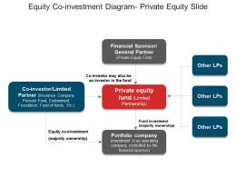 Equity Co Investment Diagram Private Equity Slide Example Of Ppt