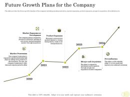 Equity Pitch Deck Future Growth Plans For The Company 2020 To 2024 Years Ppt Example