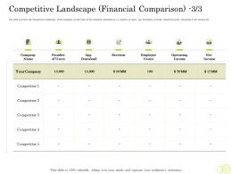 Equity Pool Funding Competitive Landscape Financial Comparison Operating Ppt Images