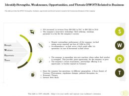 Equity Pool Funding Identify Strengths Weaknesses Opportunities Threats Ppt Samples