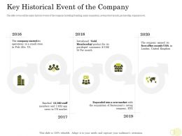 Equity Pool Funding Key Historical Event Of The Company 2016 To 2020 Years Ppt Diagrams