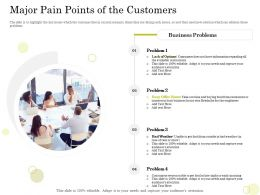 Equity Pool Funding Major Pain Points Of The Customers Business Problems Ppt Ideas
