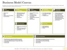 Equity Pool Funding Pitch Deck Business Model Canvas Cost Structure Ppt Infographics