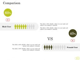 Equity Pool Funding Pitch Deck Comparison Male And Female Ppt Backgrounds