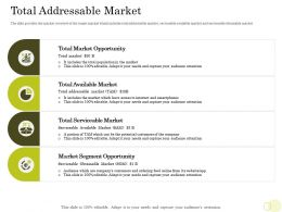 Equity Pool Funding Pitch Deck Total Addressable Market Serviceable Ppt Information