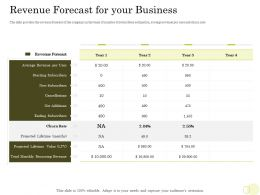 Equity Pool Funding Revenue Forecast For Business Cancellations Ppt Introduction
