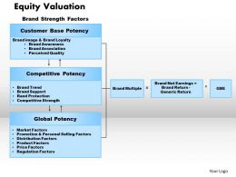 Equity Valuation Powerpoint Presentation Slide Template