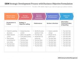 ERM Strategic Development Process With Business Objective Formulation