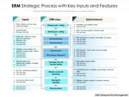 ERM Strategic Process With Key Inputs And Features