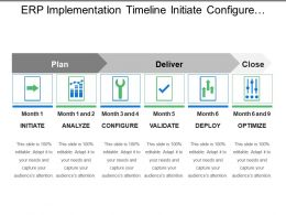Erp Implementation Timeline Initiate Configure Optimize