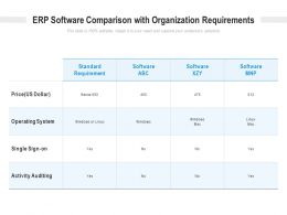 ERP Software Comparison With Organization Requirements