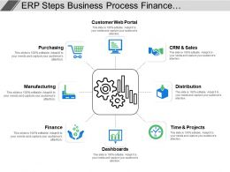 Erp Steps Business Process Finance Management