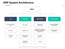 ERP System Architecture Database Management Ppt Powerpoint Presentation Ideas Outline