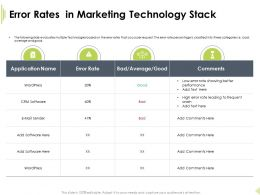 Error Rates In Marketing Technology Stack Frequent Crash Ppt Clipart
