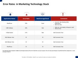 Error Rates In Marketing Technology Stack Ppt Powerpoint Presentation Display