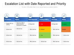 Escalation List With Date Reported And Priority