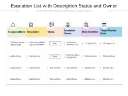 Escalation List With Description Status And Owner