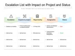Escalation List With Impact On Project And Status