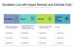 Escalation List With Impact Remedy And Estimate Cost