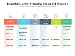 Escalation List With Probability Impact And Mitigation