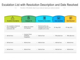 Escalation List With Resolution Description And Date Resolved