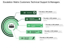 Escalation Matrix Customers Technical Support And Managers