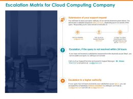 Escalation Matrix For Cloud Computing Company Resolved Ppt Powerpoint Presentation Outline Vector