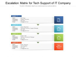 Escalation Matrix For Tech Support Of IT Company