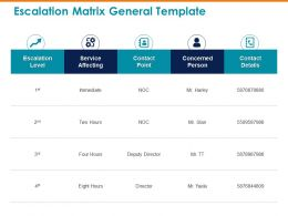 Escalation Matrix General Template Immediate Ppt Powerpoint Presentation Layouts Slides