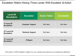 Escalation Matrix Having Three Levels With Escalator And Action