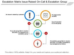 Escalation Matrix Issue Raised On Call And Escalation Group