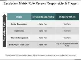 Escalation Matrix Role Person Responsible And Trigger