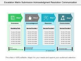 Escalation Matrix Submission Acknowledgment Resolution Communication