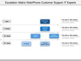 Escalation Matrix Web Phone Customer Support It Experts