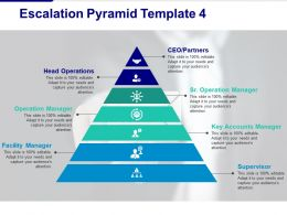 Escalation Pyramid Head Operations Operation Manager Facility Manager Operation