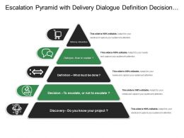 Escalation Pyramid With Delivery Dialogue Definition Decision