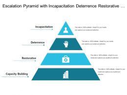 Escalation Pyramid With Incapacitation Deterrence Restorative