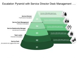 Escalation Pyramid With Service Director Desk Management