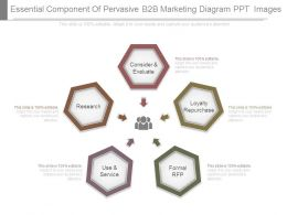 Essential Component Of Pervasive B2b Marketing Diagram Ppt Images