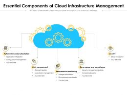 Essential Components Of Cloud Infrastructure Management