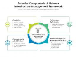 Essential Components Of Network Infrastructure Management Framework