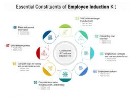 Essential Constituents Of Employee Induction Kit