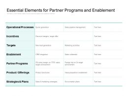 Essential Elements For Partner Programs And Enablement